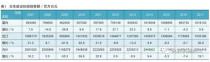 日本建机销售额大幅回升