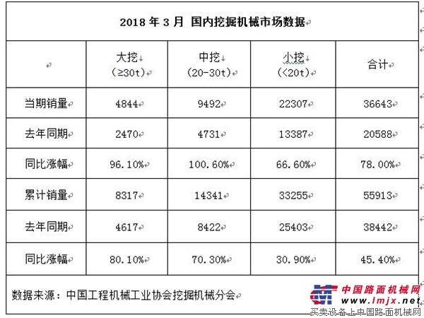 同比增长48.4%,1-3月挖机销量超过6万台