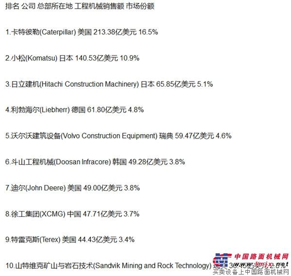 从入围2018全球工程机械50强榜单中国企业的表现说明了什么?