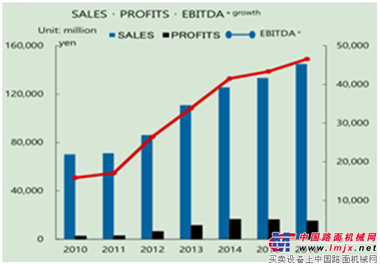 是什么在驱动中国高空作业平台市场快速发展