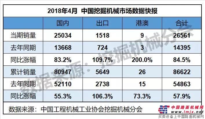 2018年4月份挖掘机械行业数据简要 中国大能手晚会-恒特微