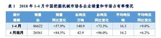 2018年1-4月中国挖掘机械市场销量分析