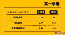 卡特彼勒公布2018年第一季度业绩