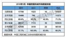 5月份销售挖掘机械19313台,同比涨幅71.3%