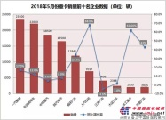 """5月重卡销量同比继续增长 徐工重卡成""""黑马"""""""