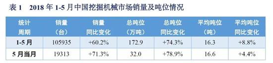 2018年1-5月中国挖掘机械市场销量分析