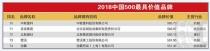 中联重科连续15年荣登中国500最具价值品牌榜 品牌价值再涨近80亿
