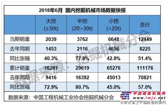 2018年6月销售挖掘机械14188台,同比涨幅58.8%