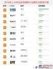 2018年上半年【压实机械】品牌关注度排行榜发布