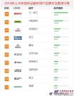 2018年上半年【搅拌运输车】品牌关注度排行榜发布