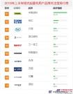 2018年上半年【塔式起重机】品牌关注度排行榜发布