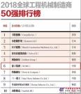 2018全球工程机械制造商50强发布!徐工位列第6位,持续领跑中国行业!