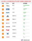 2018年上半年【高空作业平台】品牌关注度排行榜发布
