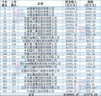 26家基建企业入选中国500强 中国建筑保持前三