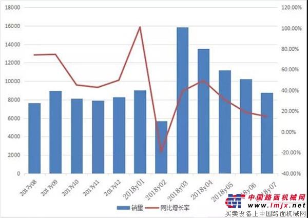 前7月装载机销量7.4万,飙涨30.5%  前七月推土机累计