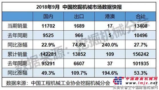 2018年9月销售挖掘机械13408台,同比涨幅27.7%