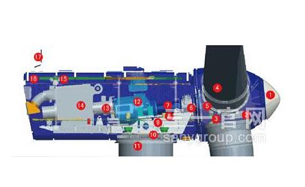 三一重工SE10020-S低风速高效风力发电机组